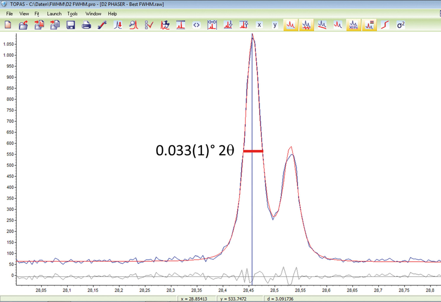D2 phaser worlds fastest x ray benchtop diffractometer very small peak width of less than 005 2theta obtained by high resolution xrd measurement of lab6 nist srm 660a with lynxeye detector 01 divergence ccuart Gallery